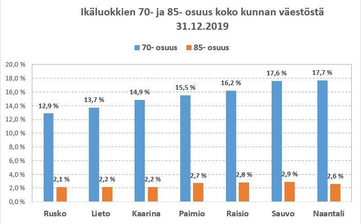 Yli 70 osuus väestöstä ja yli 85 vuotiaiden osuus väestöstä verrokkikunnissa pylväsdiagrammina. Tiedot kuvan alla taulukossa.